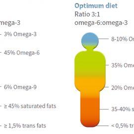 Come misurare gli Omega 3 nel sangue? Cambia la tua alimentazione con l'Omega-3 index